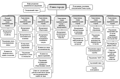 Адміністрація Сургута офіційний сайт структура